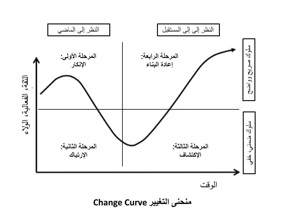 منحنى التغيير - د. راسل قاسم