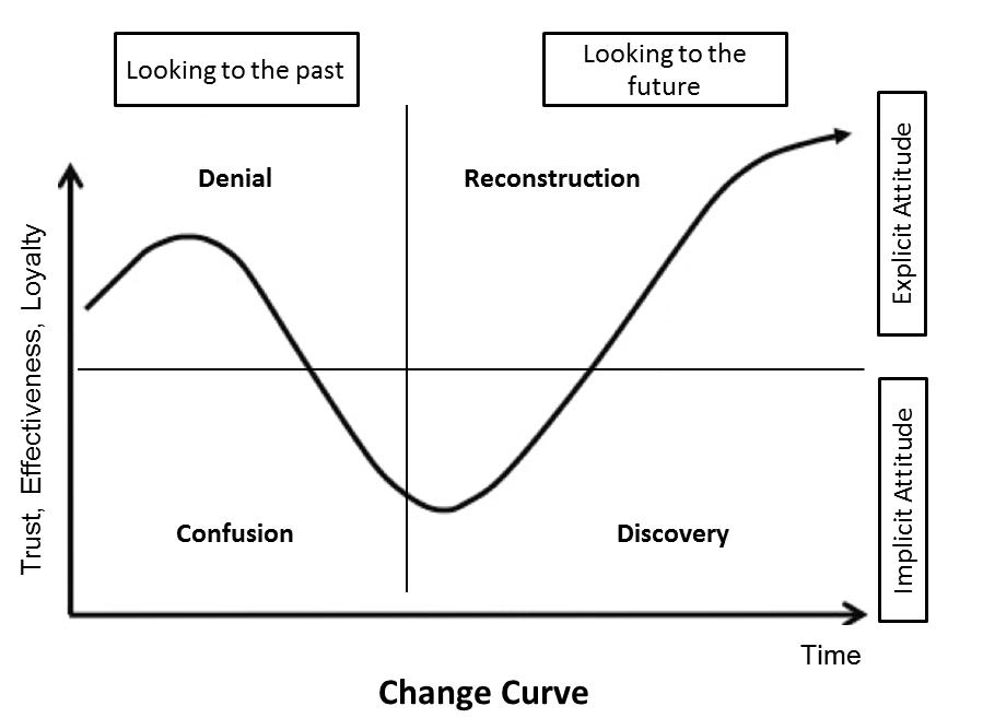 Rassel Kassem, Change Curve
